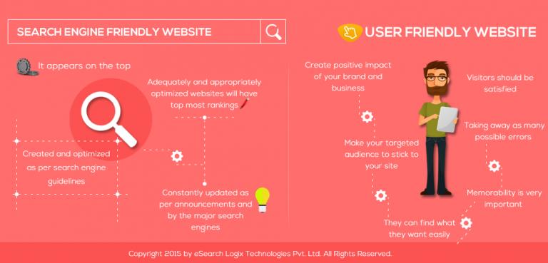Search Engine Friendly Website or User friendly Website?