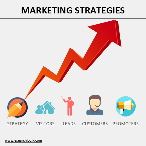 Seven Effective Marketing Strategies to Scale Your Business