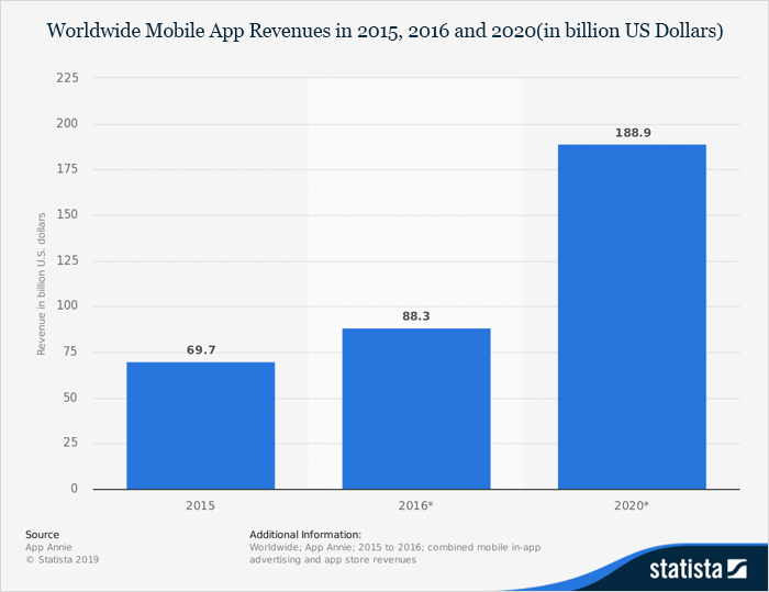 According to Statista, mobile apps are expected to generate around $189 Billion US dollars in revenue by 2020.