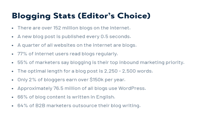 Below are some statistics by 99 Firms that will show you how popular blogs are, the latest trends of how blog posts are created and consumed.