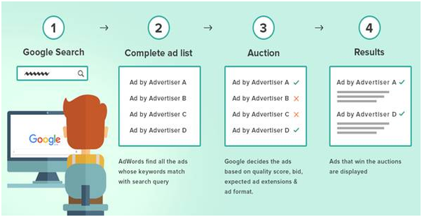 How Does Google Ads Work?