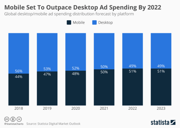 Your business strategies will depend where your customers are scrolling on a device. The below data predicts that mobile is set to take much space of desktop ad spending by 2022.