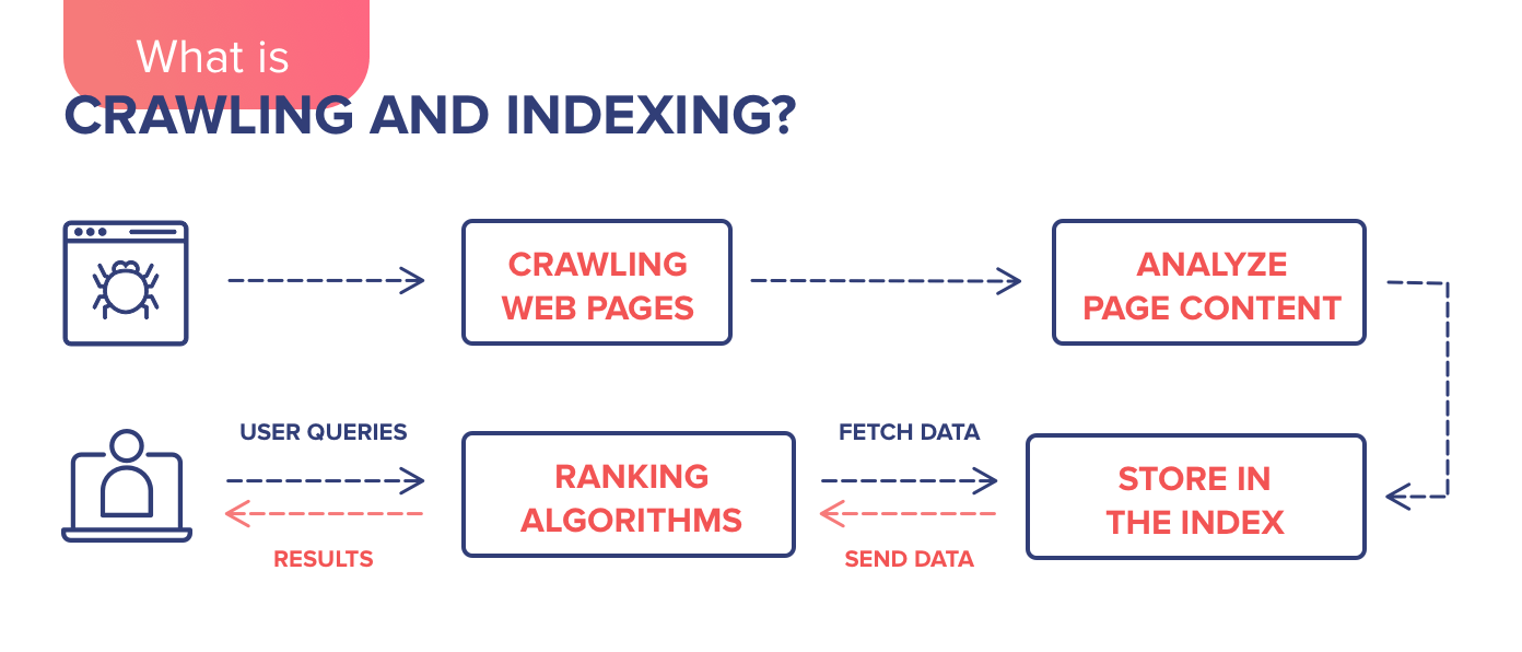 As Google crawls and indexes more pages, the more likely you will rank for the key terms that you want to target.